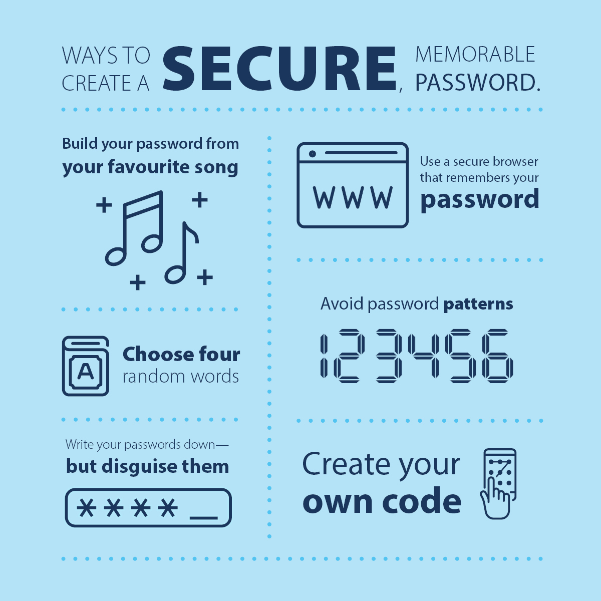 An infographic images providing tips on how to create a secure password. Tips include lyrics from a favourite song, choosing four random words, if you have to write them down disguise them, use a browser that stores passwords, avoid typical patterns such as 123456 and finally creating a passcode pattern