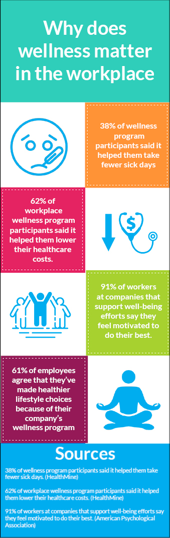 An infographic providing stats on why wellness is important. Some examples include 61% of employees agree that they've made healthier lifestyle choices because of their company's wellness program. And. 91% of workers at companies that support well-being efforts say they feel motivated to do their best.